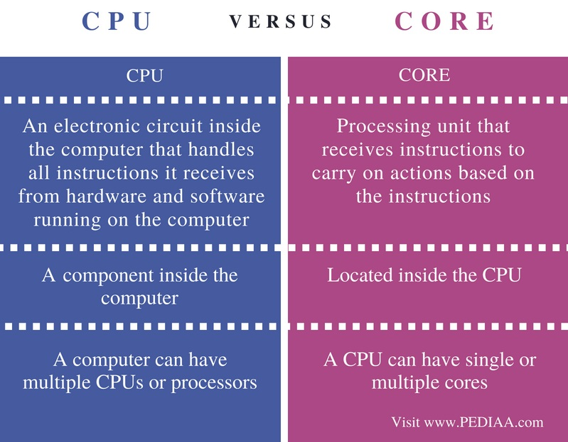 Difference Between CPU and Core - Comparison Summary