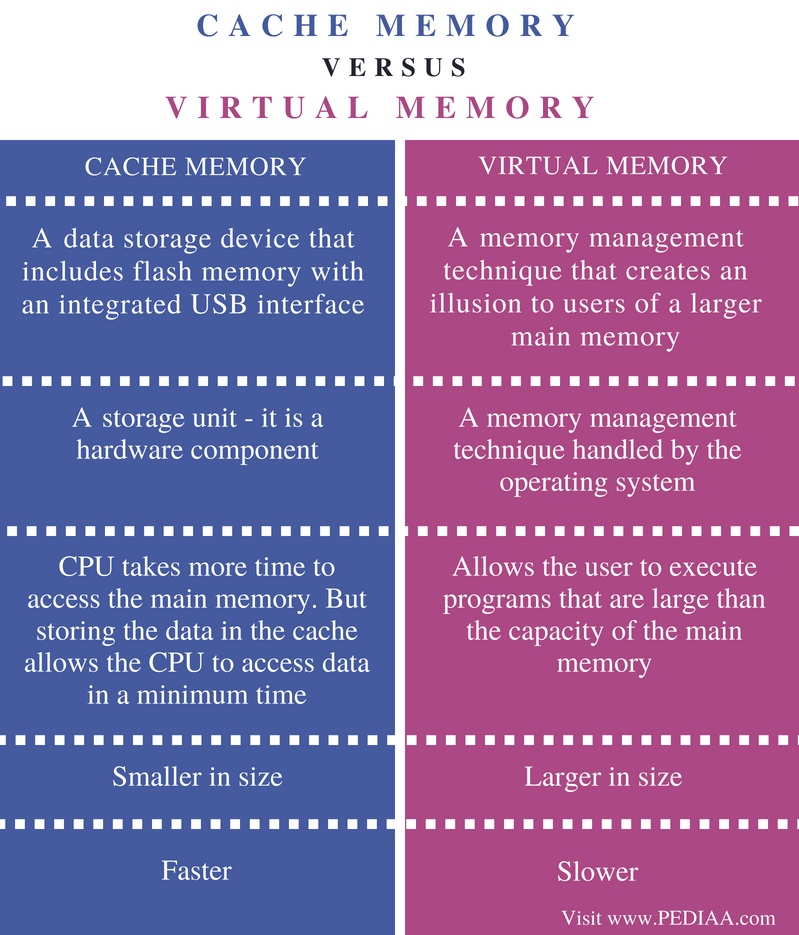 Difference Between Cache Memory and Virtual Memory - Comparison Summary
