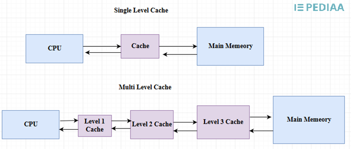 Main Difference - Cache Memory vs  Virtual Memory
