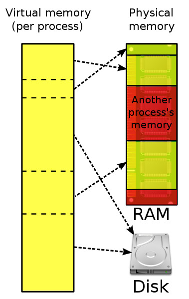 Difference Between Cache Memory and Virtual Memory - Pediaa Com