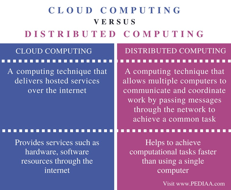 Difference Between Cloud Computing and Distributed Computing - Comparison Summary