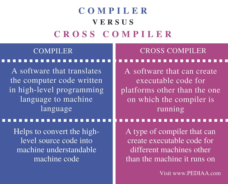 Difference Between Compiler and Cross Compiler - Comparison Summary