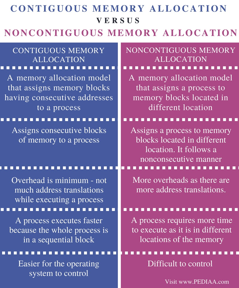 Difference Between Contiguous and Noncontiguous Memory Allocation - Comparison Summary