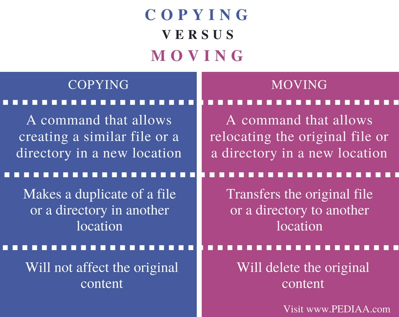 Difference Between Copying and Moving - Comparison Summary