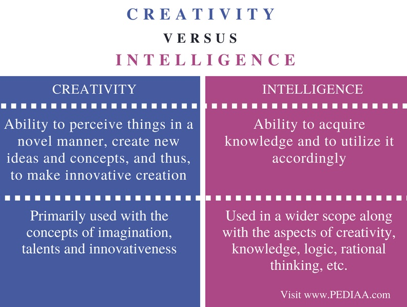 Difference Between Creativity and Intelligence - Comparison Summary