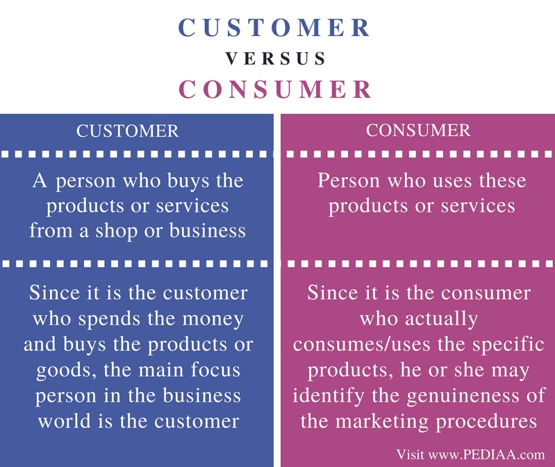 Difference Between Customer and Consumer- Comparison Summary