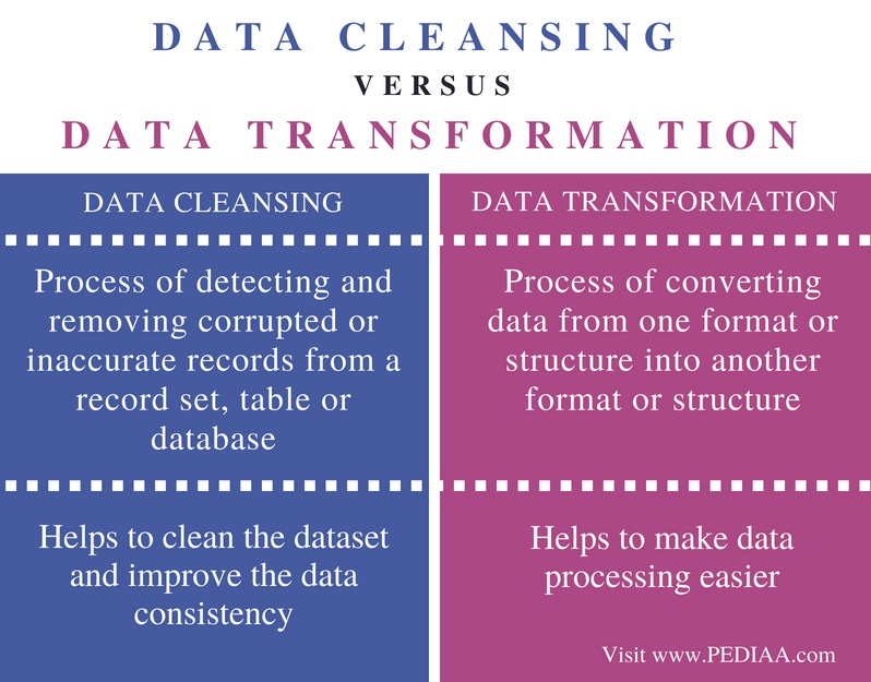 Difference Between Data Cleansing and Data Transformation - Comparison Summary