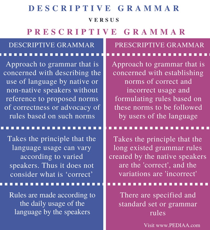 Difference Between Descriptive and Prescriptive Grammar - Comparison Summary
