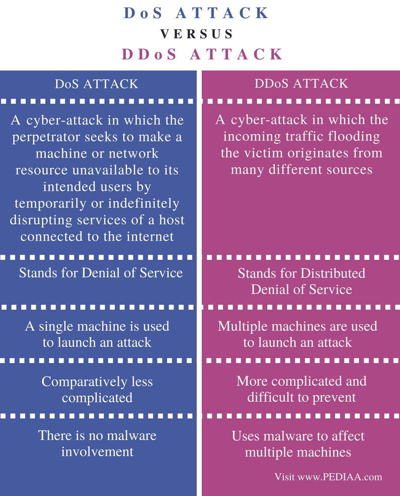 Difference Between DoS and DDoS Attack - Comparison Summary