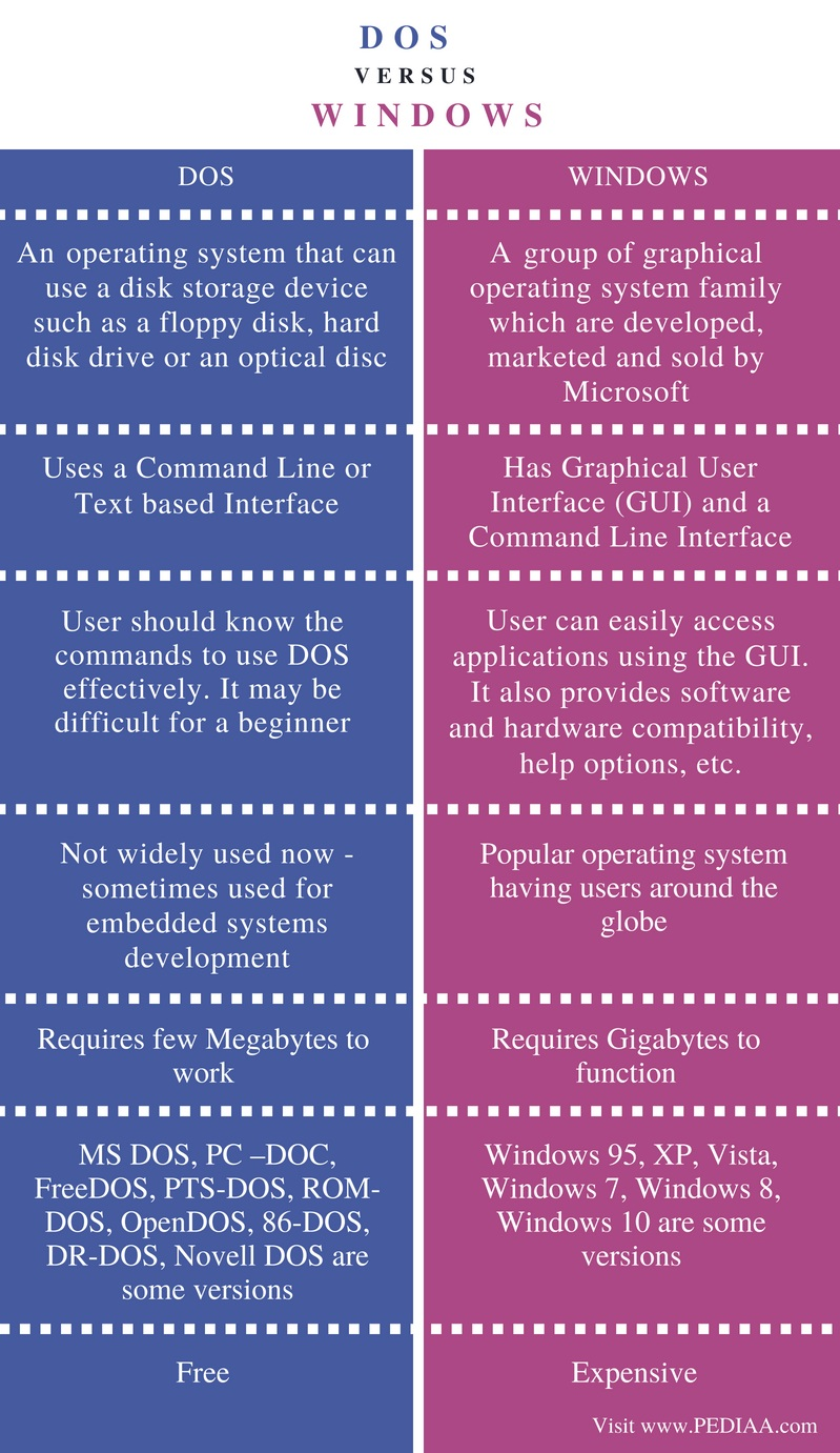 Difference Between Dos and Windows - Comparison Summary