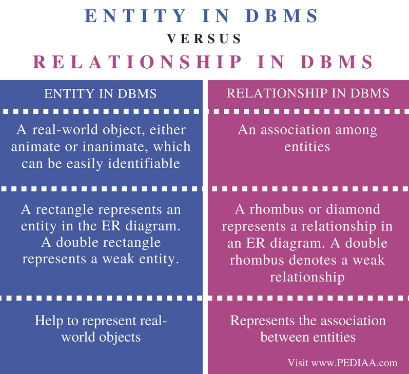 Difference Between Entity and Relationship in DBMS - Comparison Summary