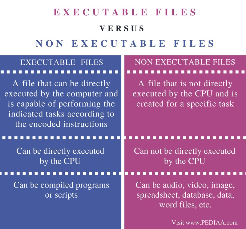 Difference Between Executable and Non Executable Files - Comparison Summary
