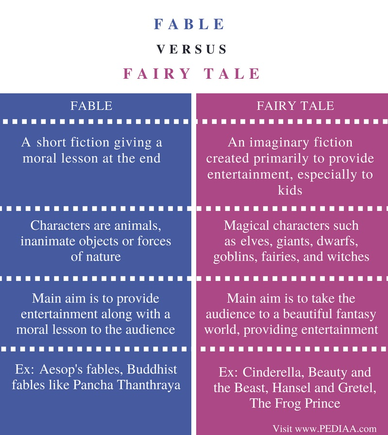 Difference Between Fable and Fairy Tale - Comparison Summary