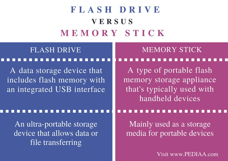 Difference Between Flash Drive and Memory Stick - Comparison Summary