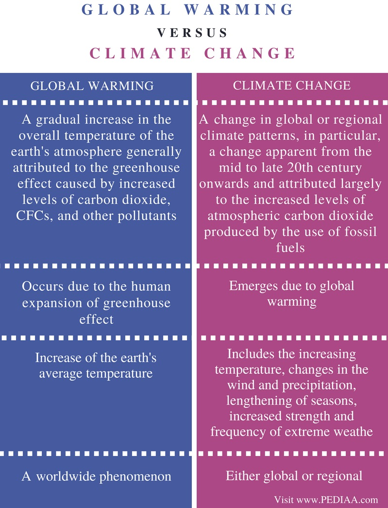 Difference Between Global Warming and Climate Change - Comparison Summary