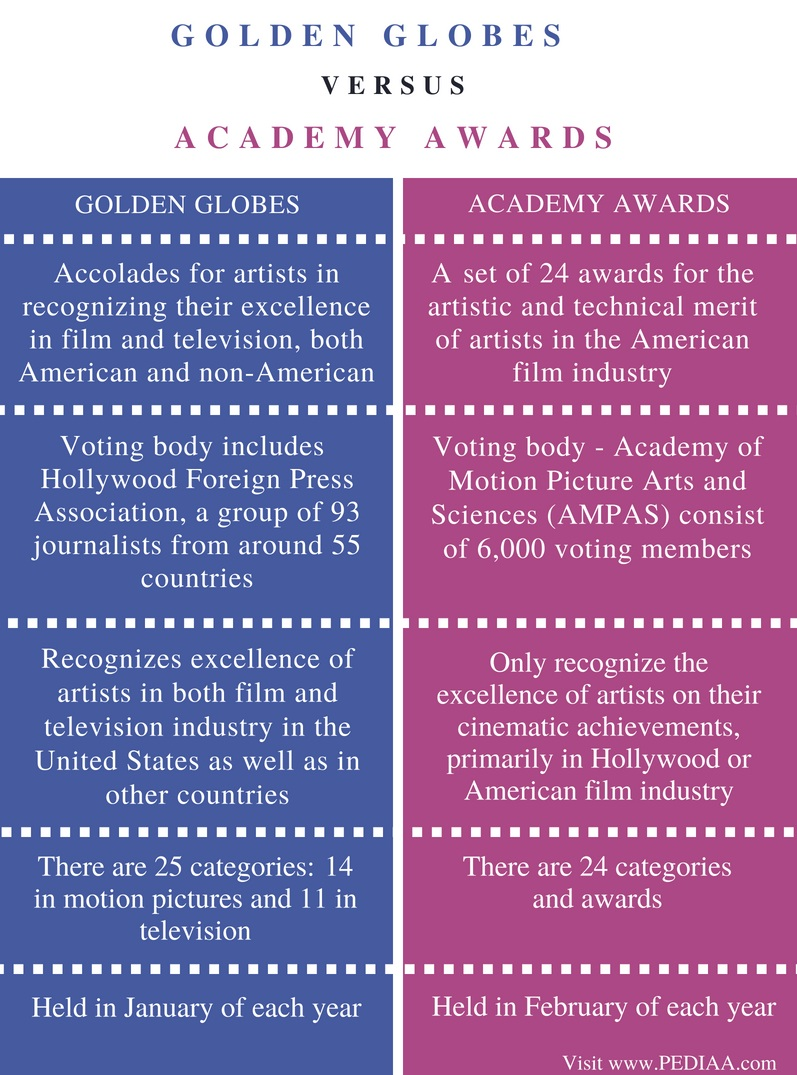 difference between golden globes and academy awards