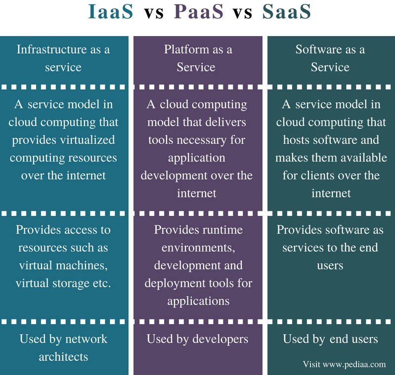 Difference Between IaaS PaaS and SaaS - Comparison Summary