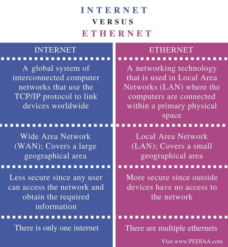 Difference Between Internet and Ethernet - Comparison Summary