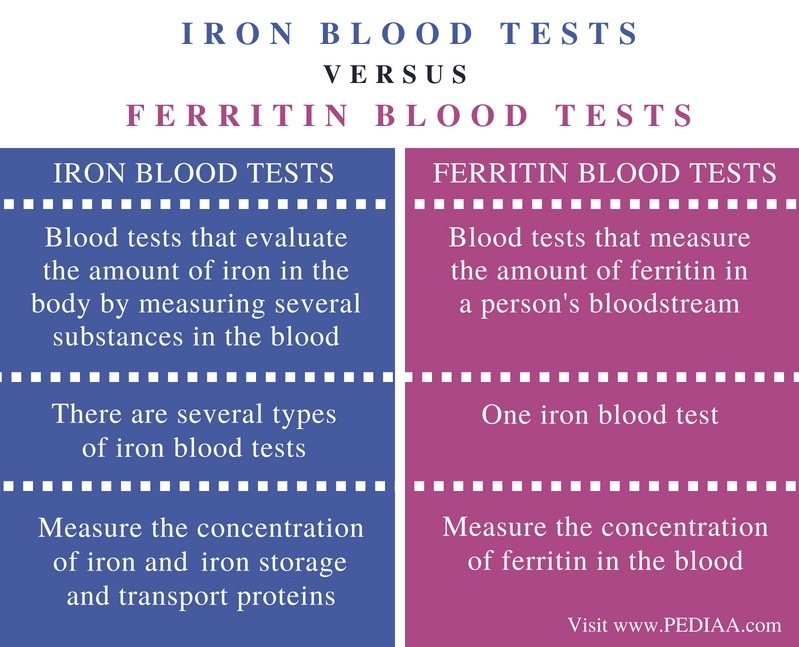 Difference Between Iron and Ferritin Blood Tests - Comparison Summary