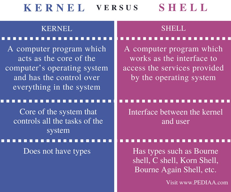 Difference Between Kernel and Shell - Comparison Summary