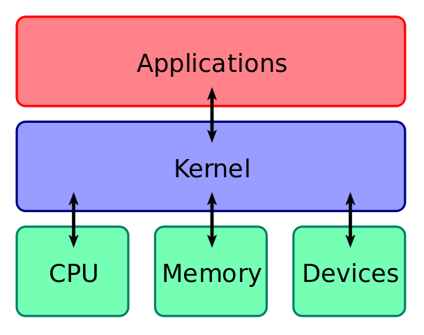Difference Between Kernel and Shell