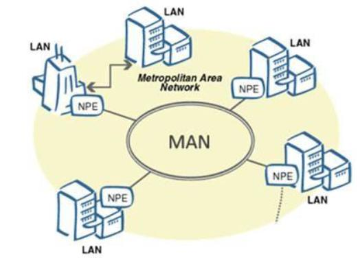 Difference Between LAN MAN WAN