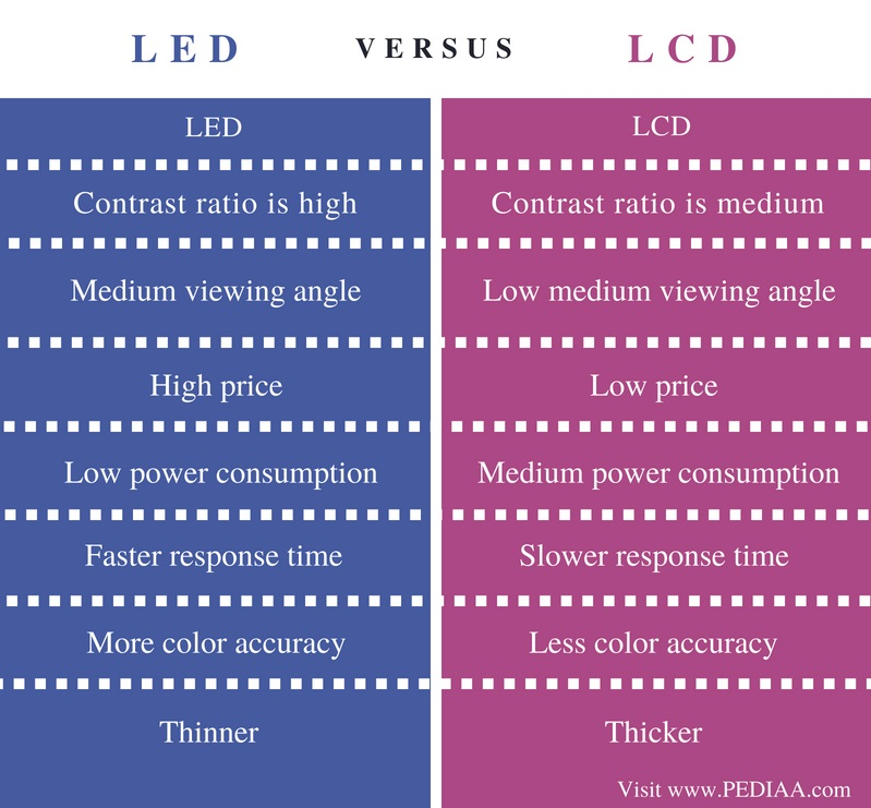 Difference Between LCD and LED - Comparison Summary