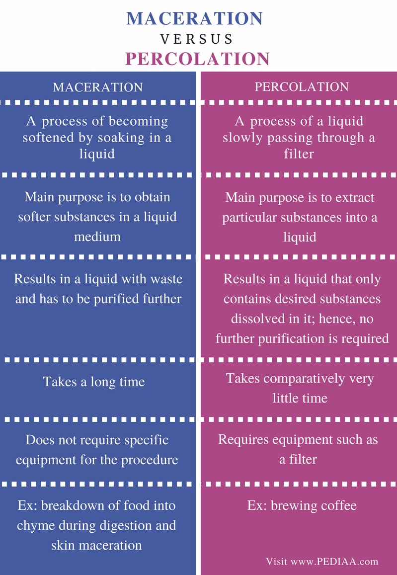 Difference Between Maceration And Percolation Pediaa Com