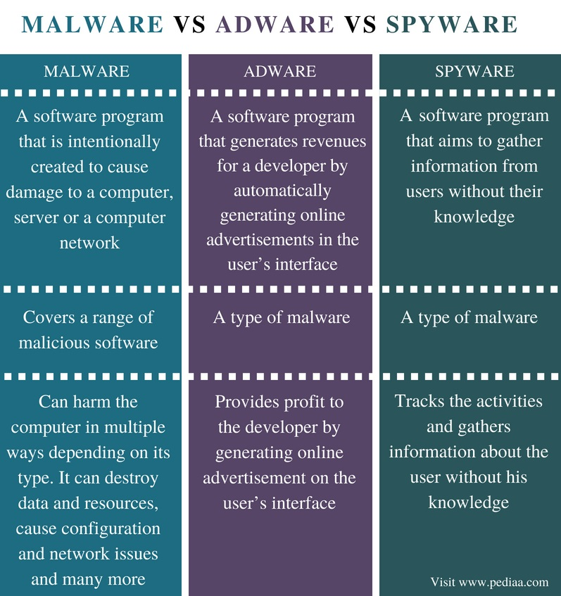 Difference Between Malware Adware and Spyware - Comparison Summary