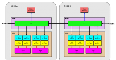 Difference Between Multicore and Multiprocessor