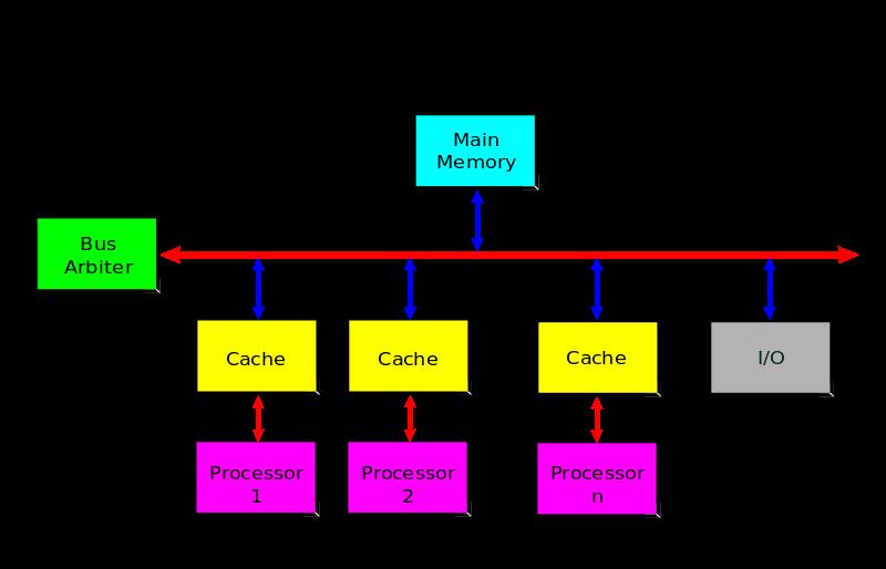 Main Difference - Multicore vs Multiprocessor