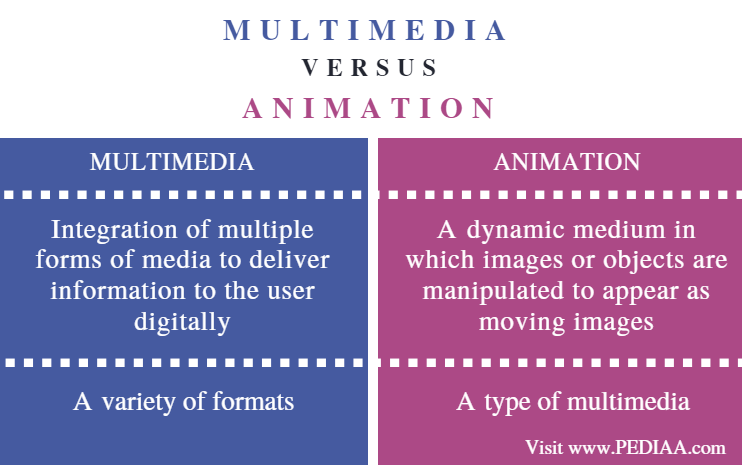 Difference Between Multimedia and Animation - Comparison Summary
