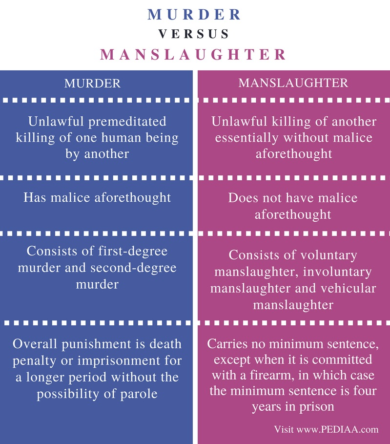 Difference Between Murder and Manslaughter - Comparison Summary