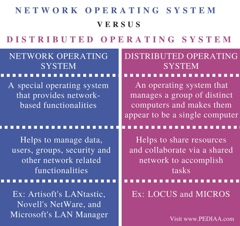 Difference Between Network Operating System and Distributed Operating System - Comparison Summary