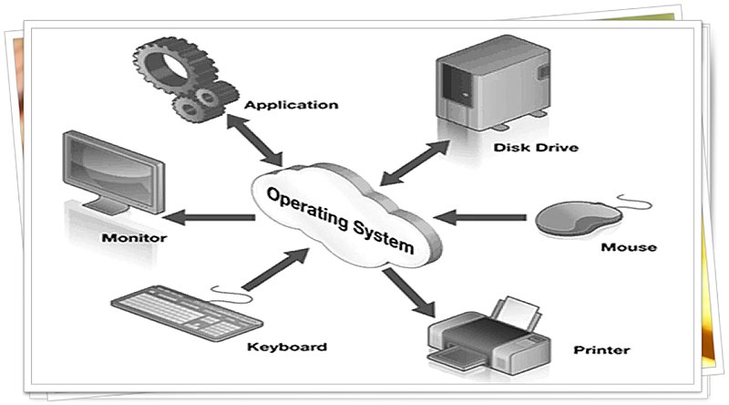 Difference Between Network Operating System and Distributed Operating System