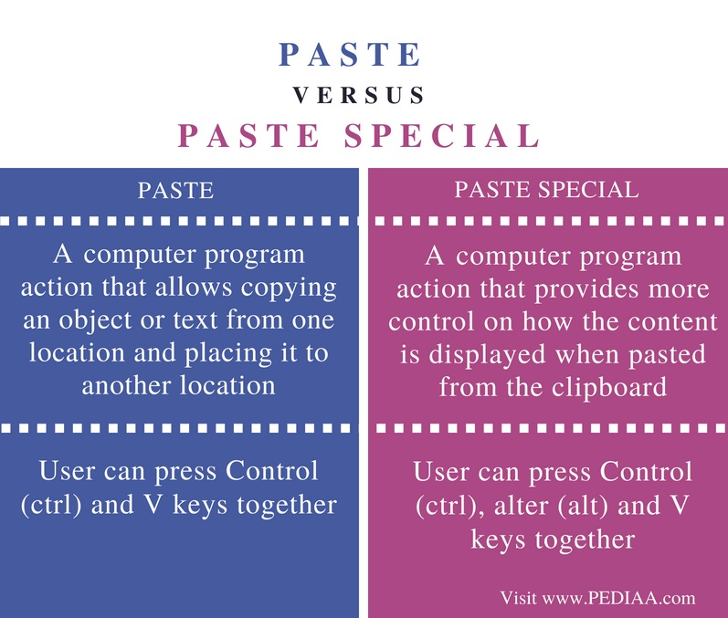 Difference Between Paste and Paste Special - Comparison Summary