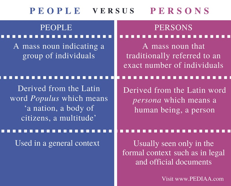 Difference Between People and Persons - Comparison Summary