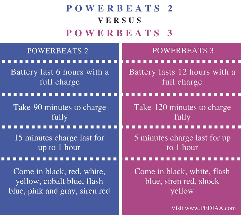 Difference Between Powerbeats 2 and 3 - Comparison Summary