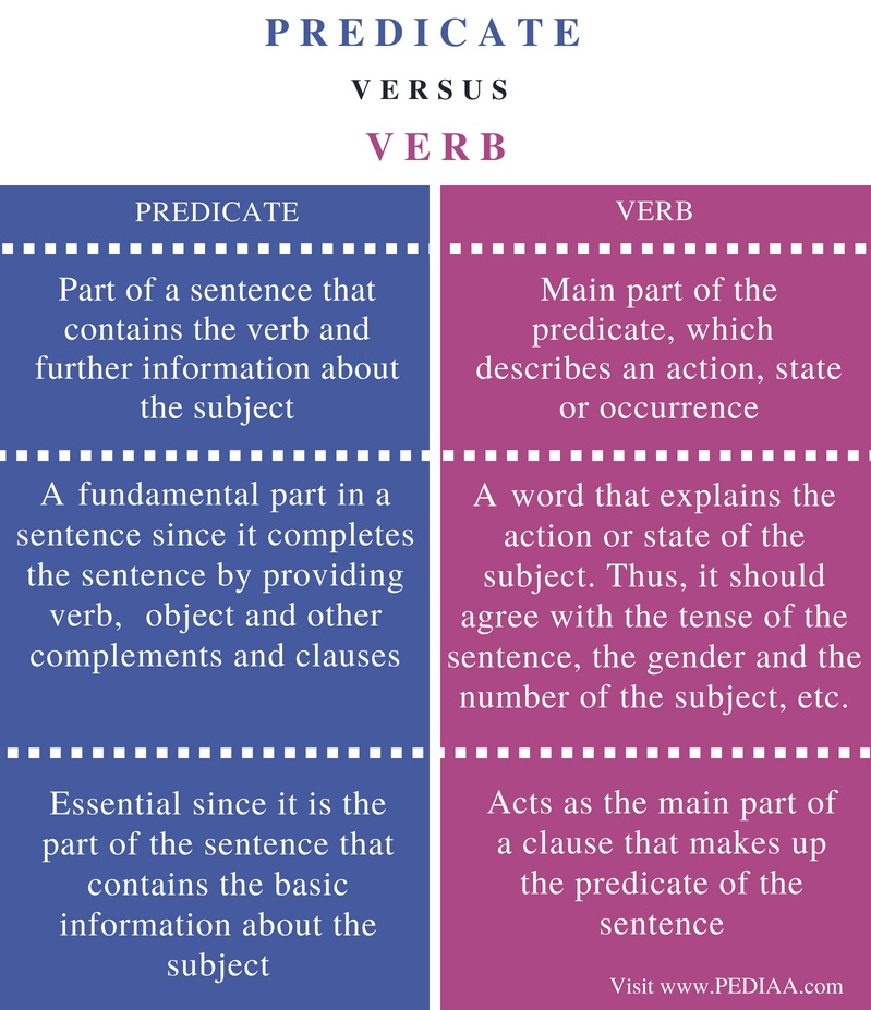 Difference Between Predicate and Verb- Comparison Summary
