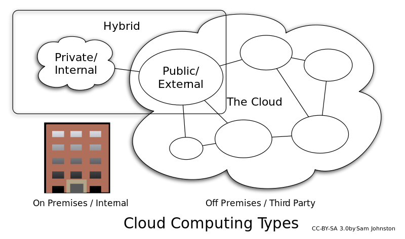 Difference Between Private Public and Hybrid Cloud
