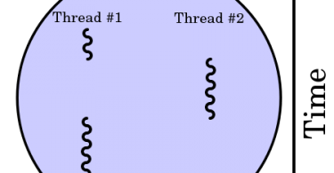 Difference Between Process and Thread