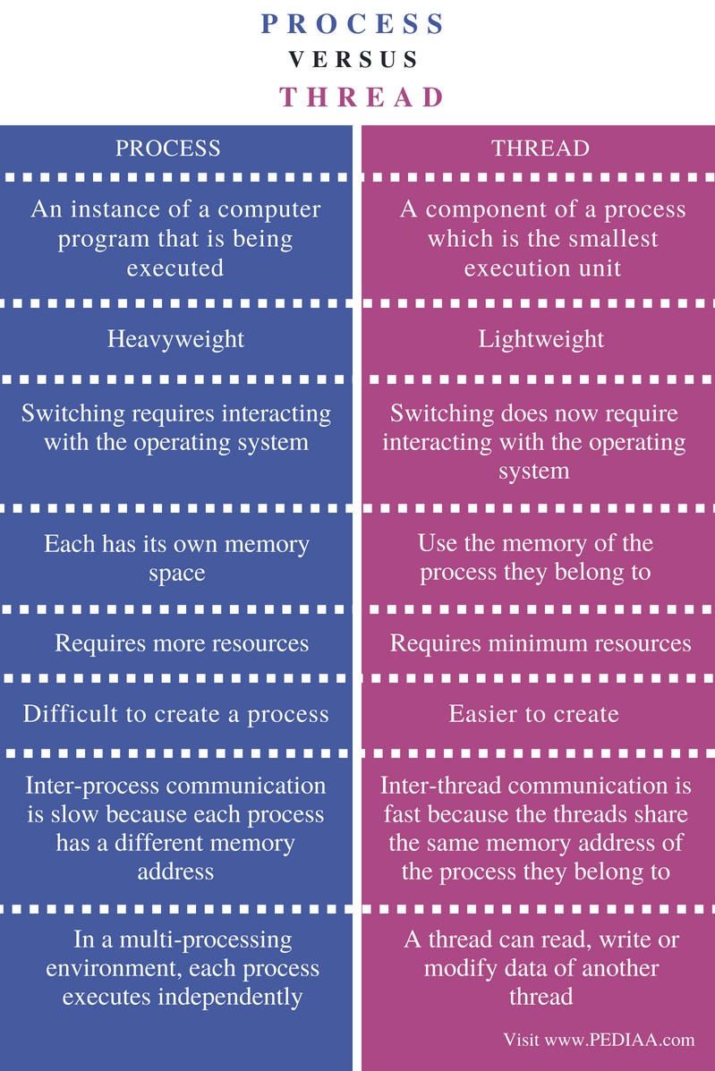 Difference Between Process and Thread - Comparison Summary