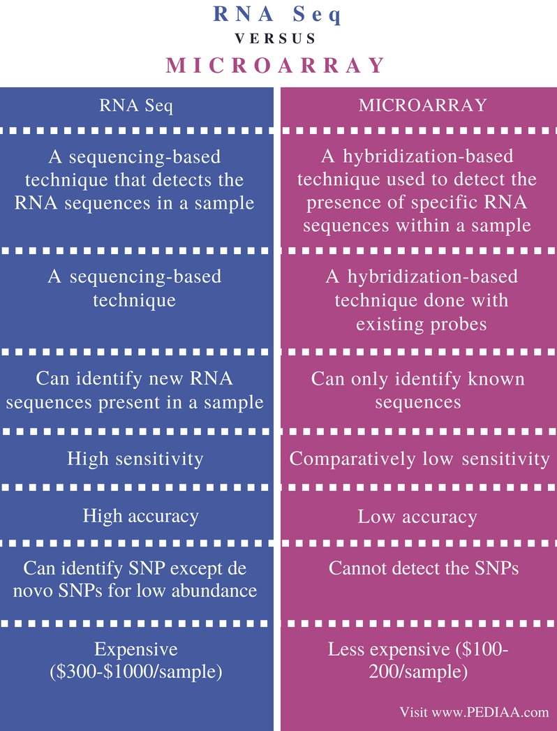 Difference Between RNA Seq and Microarray - Comparison Summary