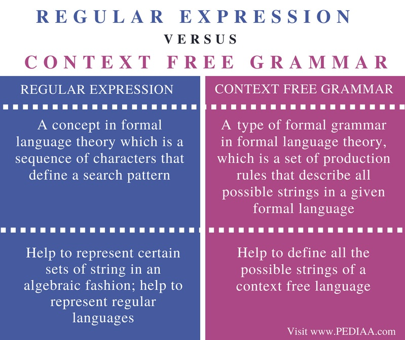 Difference Between Regular Expression and Context Free Grammar - Comparison Summary