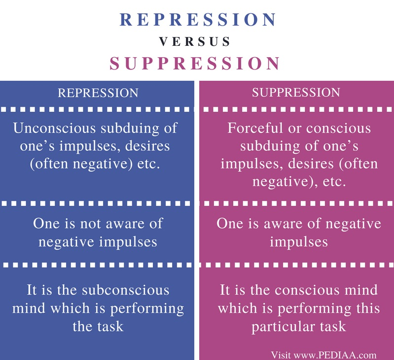 Difference Between Repression and Suppression - Comparison Summary