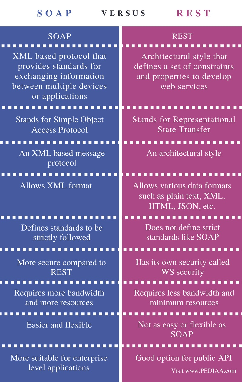 Difference Between SOAP and REST Web Services - Comparison Summary