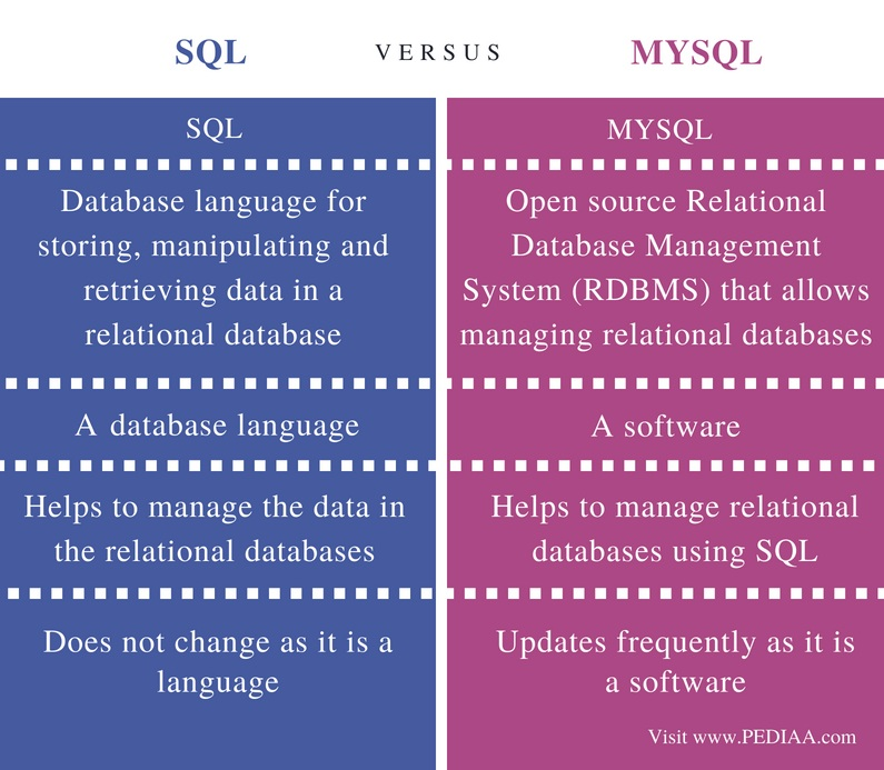 Difference Between SQL and MySQL - Comparison Summary