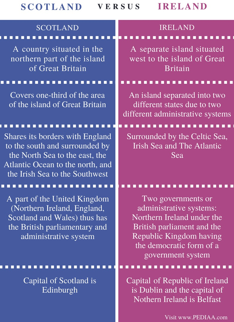 Difference Between Scotland and Ireland - Comparison Summary