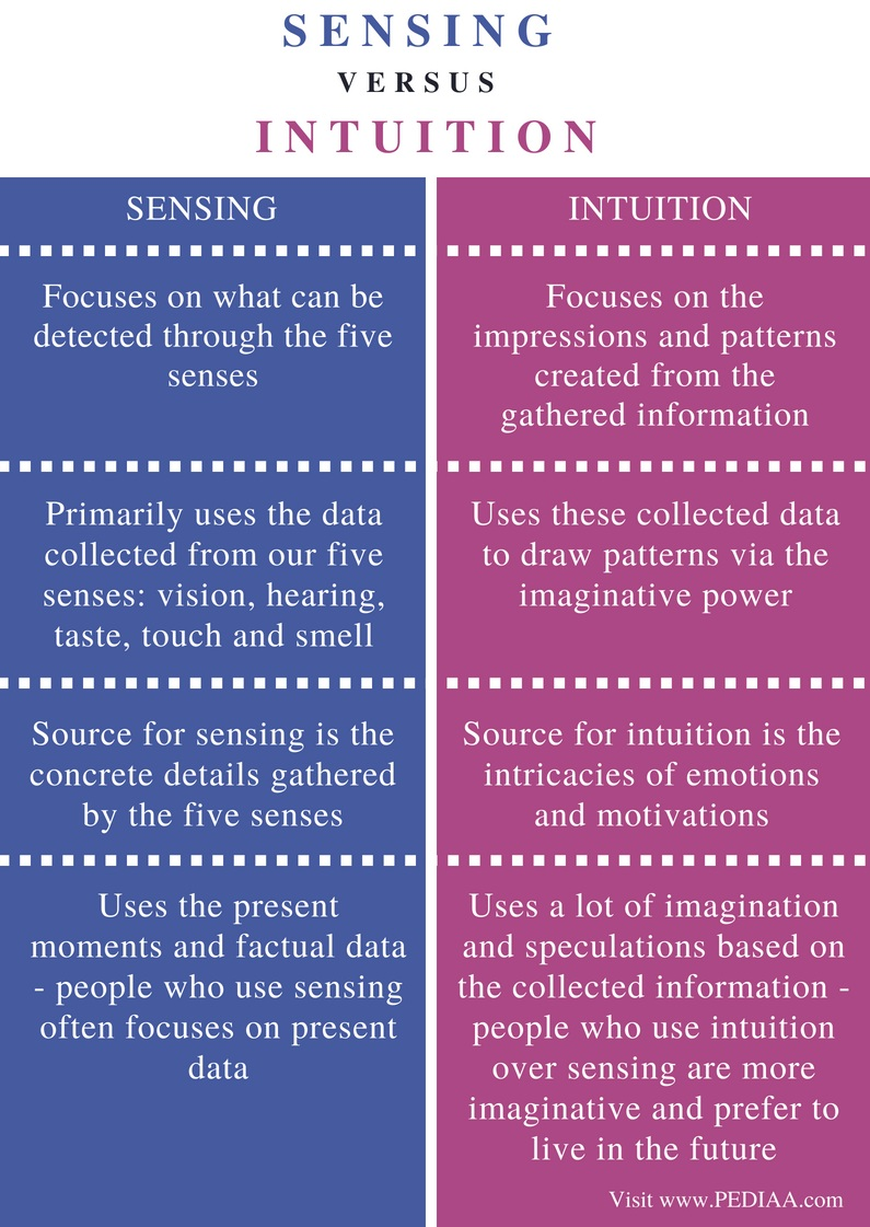 Difference Between Sensing and Intuition - Comparison Summary