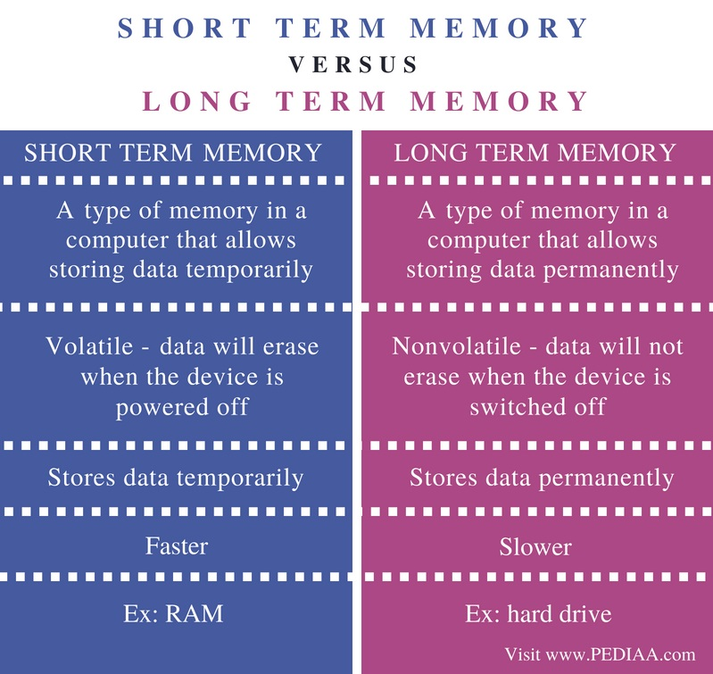 Difference Between Short Term and Long Term Memory - Comparison Summary